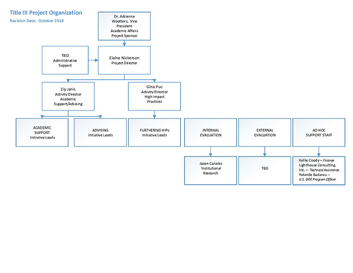 Title III org chart revision